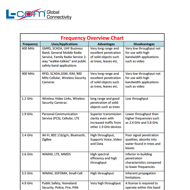 Frequency Overview Chart