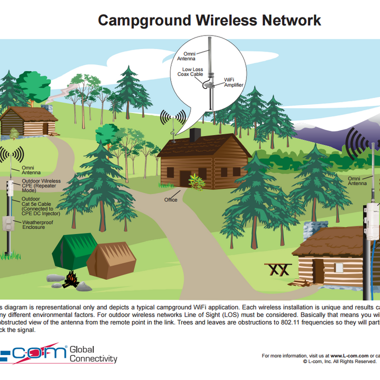 L-Com Campground Wireless Network Application