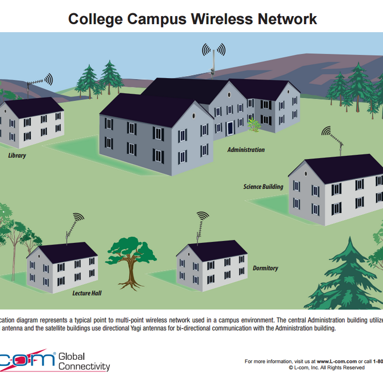 L-Com College Campus Wireless Network Application