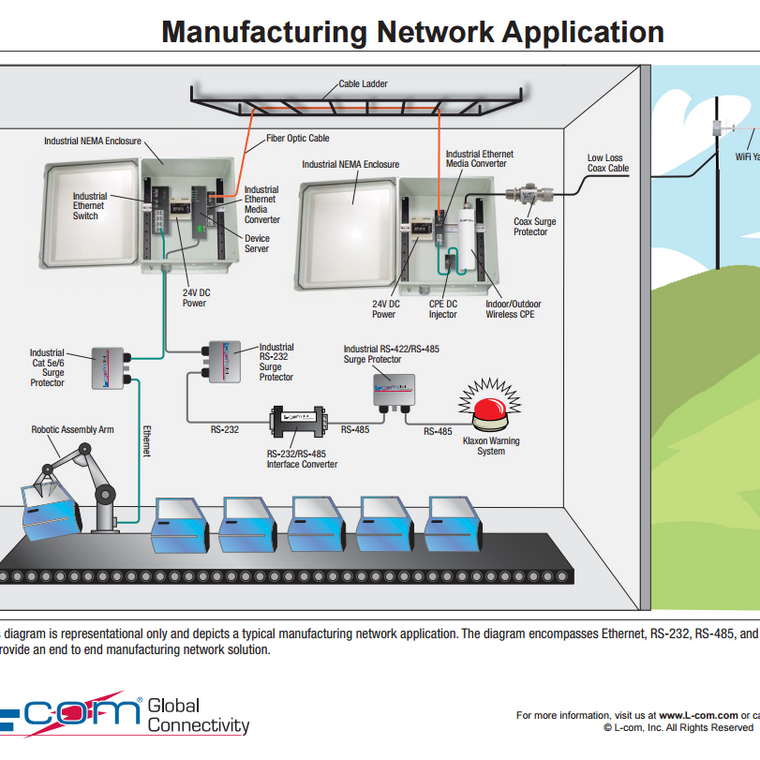 L-Com Manufacturing Network Application