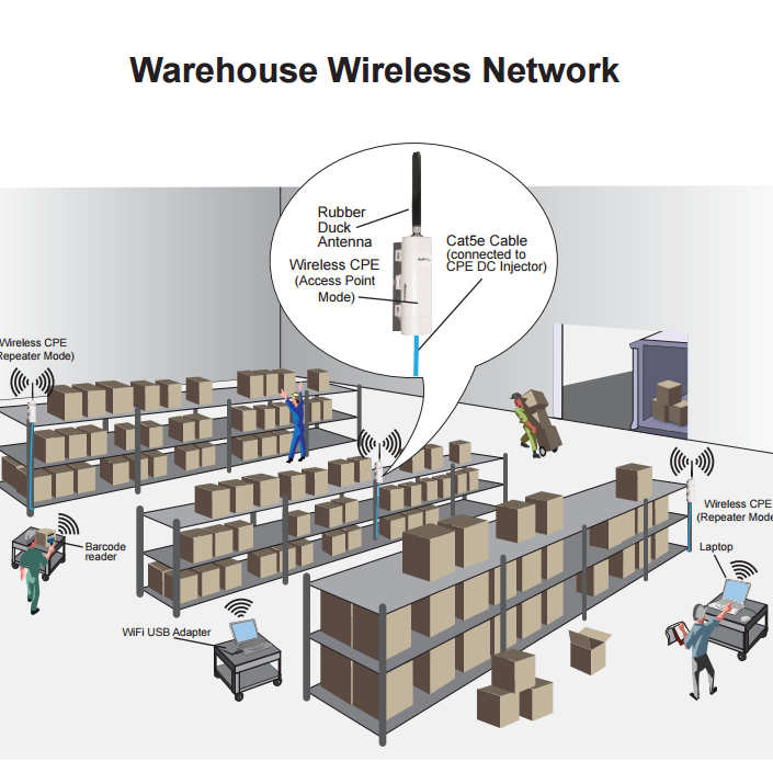 L-Com Warehouse Wireless Network Application