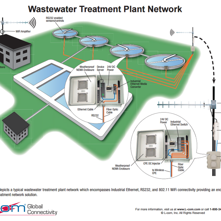 L-Com Wastewater Treatment Plant Network