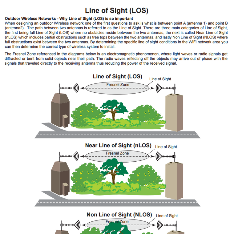 Line of Sight (LOS) Explained