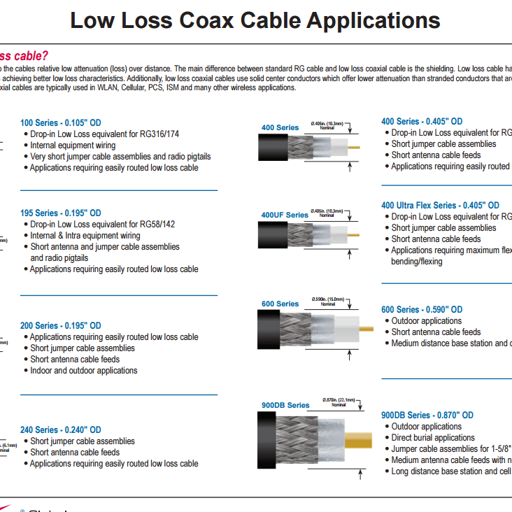 Low Loss Coax Cable Applications