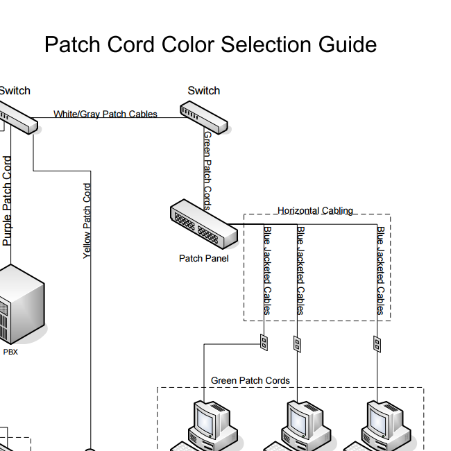Patch Cord Colour Selection Guide