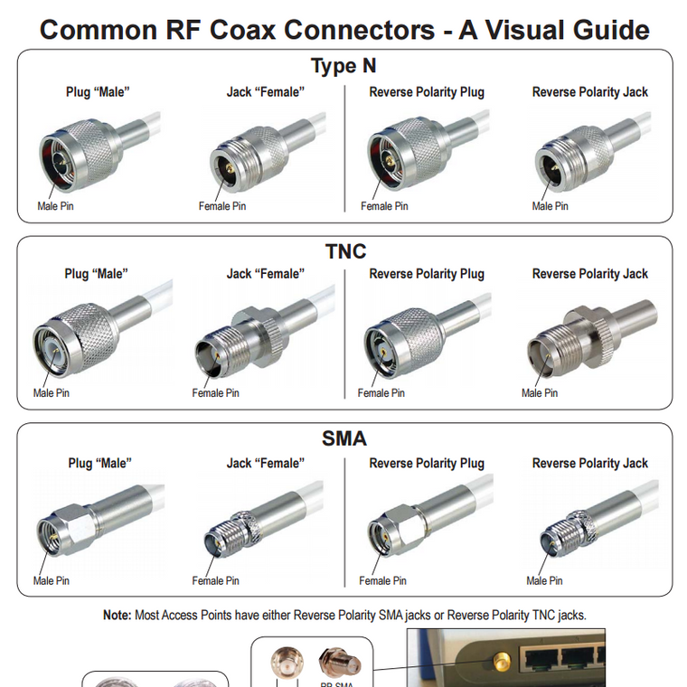 RF Connector Chart - A Visual Guide