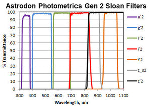 Sloan Photometric Filters