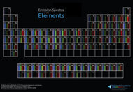 Periodic Table of Spectra Poster
