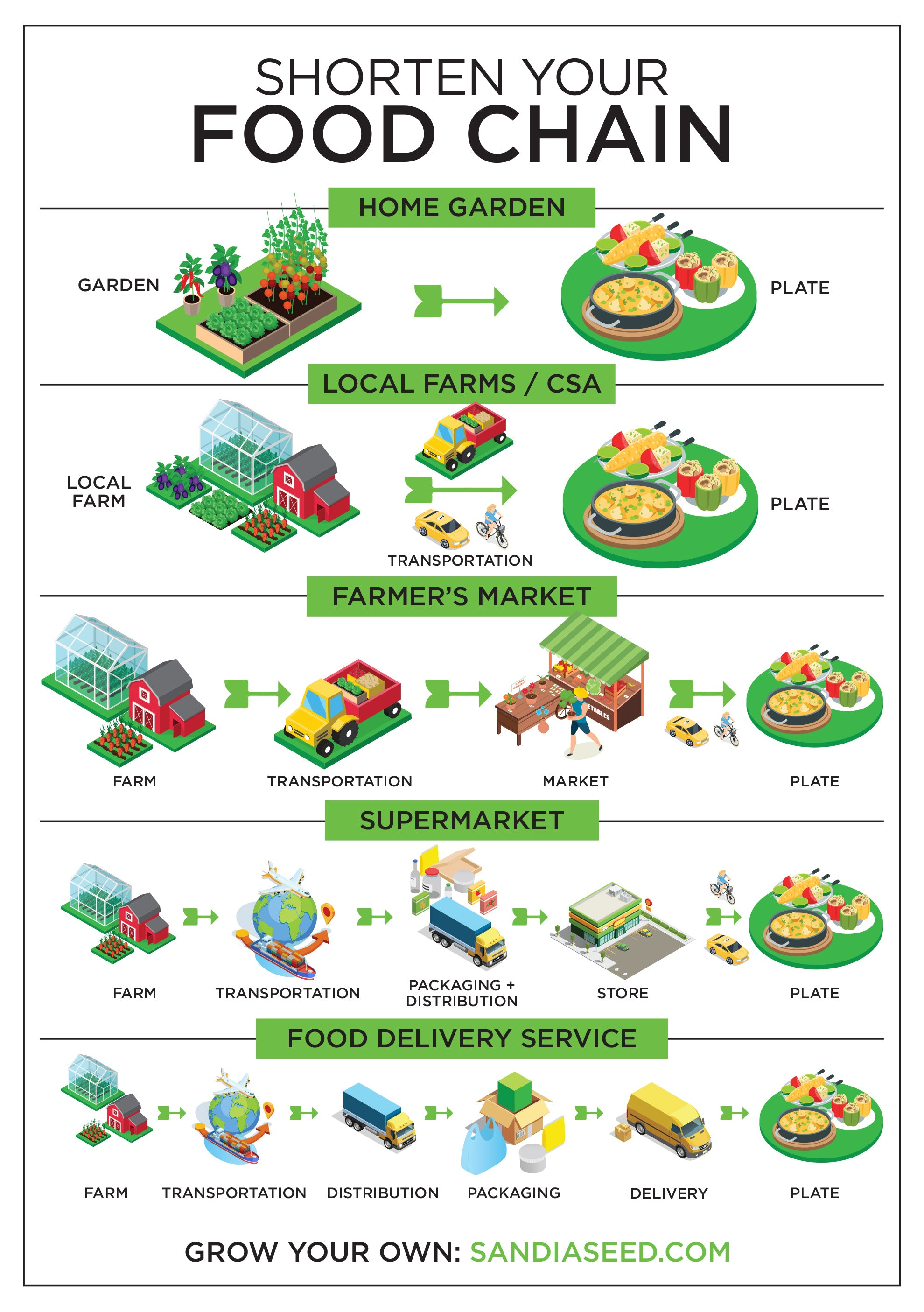 Shorten your Food Chain Infographic from SandiaSeed.com - Happy Earth Day!