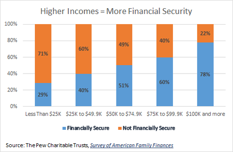 Higher income = more financial security