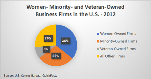 Minority Owned Business Graph