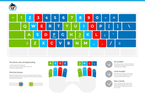 Instructional Keyboard Layout Poster - UPPERCASE