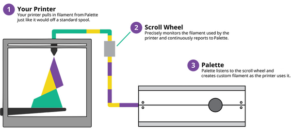 Palette, the Scroll Wheel, and your printer