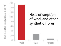 Heat-of-sorption table