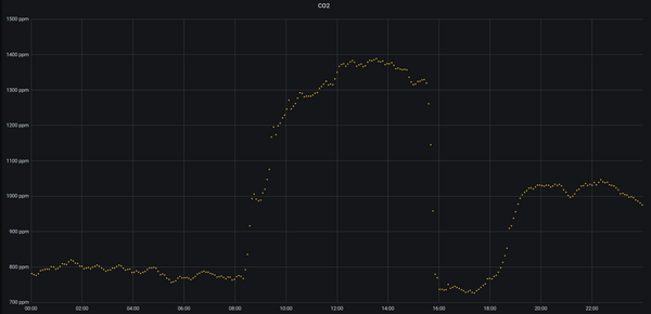 Graph of data taken with the CO2 Sensor Eval Kit, graphed with Grafana using the open-source docker-iot-dashboard.