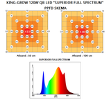 "KING-GROW 120W QB LED ""Superior Full Spectrum"""