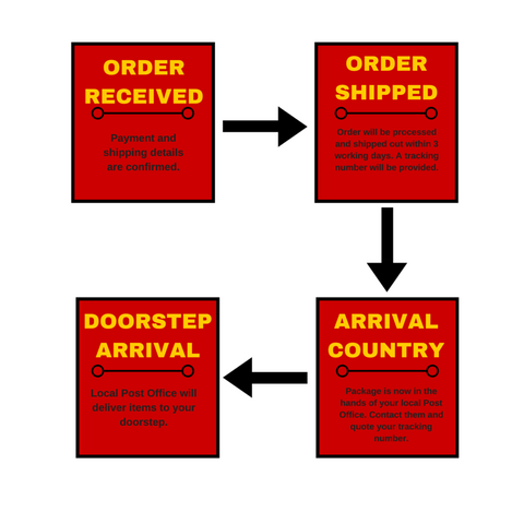 slickieslaces international shipping delivery process order
