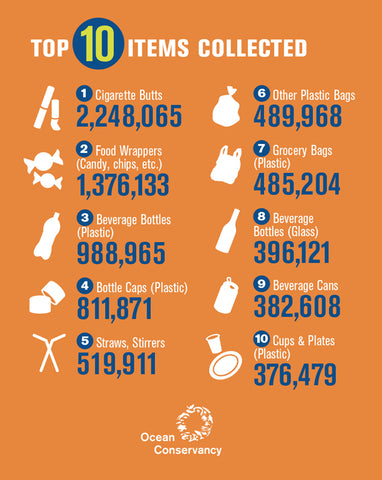 Top Ten Items Found During Beach Clean Ups 2015