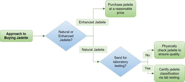 Approach To Buying Jadeite