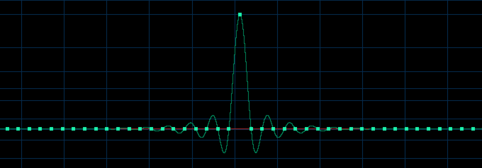 The source signal for the Impulse tests