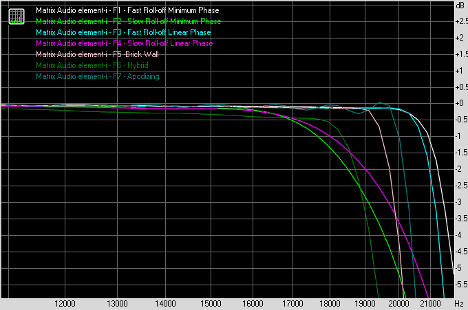 Matrix Audio Element-i frequency response with 44.1kHz content