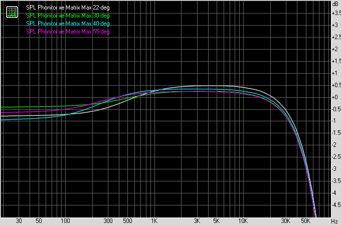 SPL Phonitor xe - effect of Angle setting on frequency response