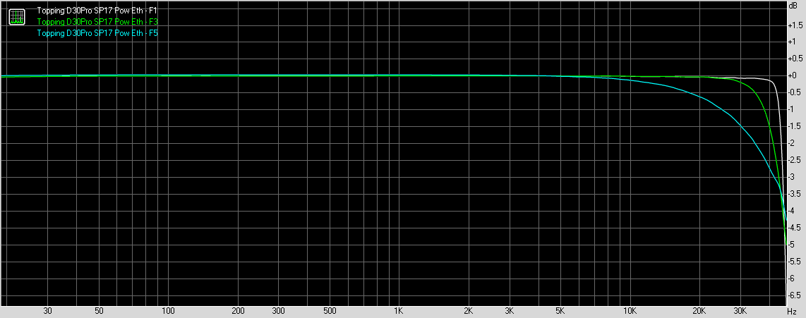 Topping D30Pro frequency response graph - 96kHz