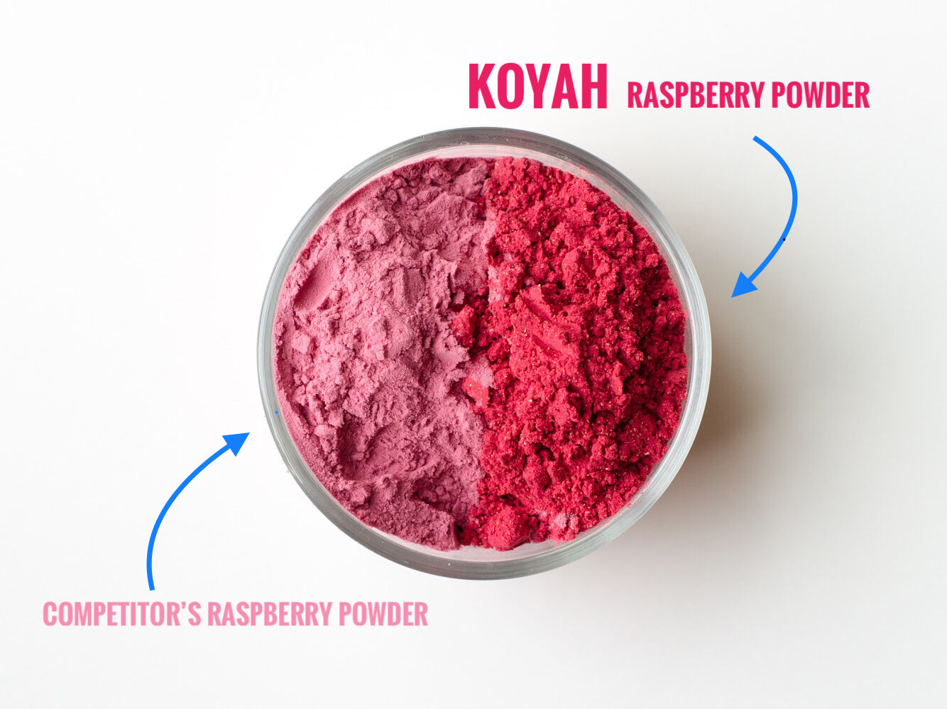 KOYAH Raspberry Powder vs Competitor Raspberry Powder