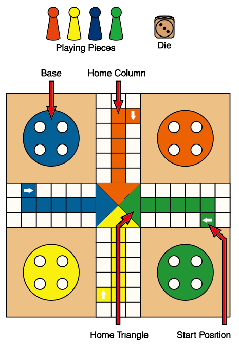 How to Play Ludo - Playing Pieces