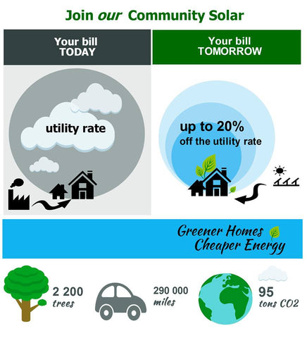 Community solar gets clean energy to your home and helps you save money on electricity