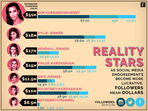 Kardashian 2016 Earnings