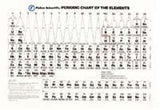 Periodic Table Chart - The Science Shop