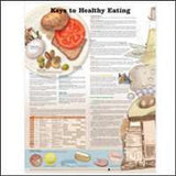 KEYS TO HEALTHY EATING CHART - The Science Shop
