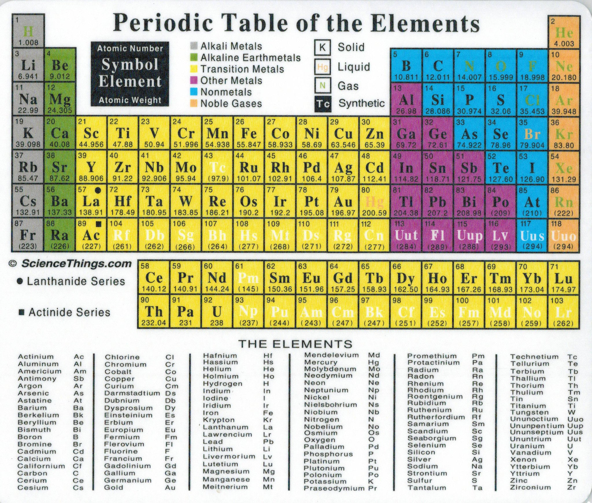 Periodic Table Mouse Pad - The Science Shop