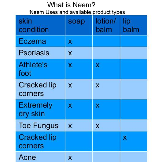 Can Neem Bar Soap help with eczema flare ups? What is Neem Oil?