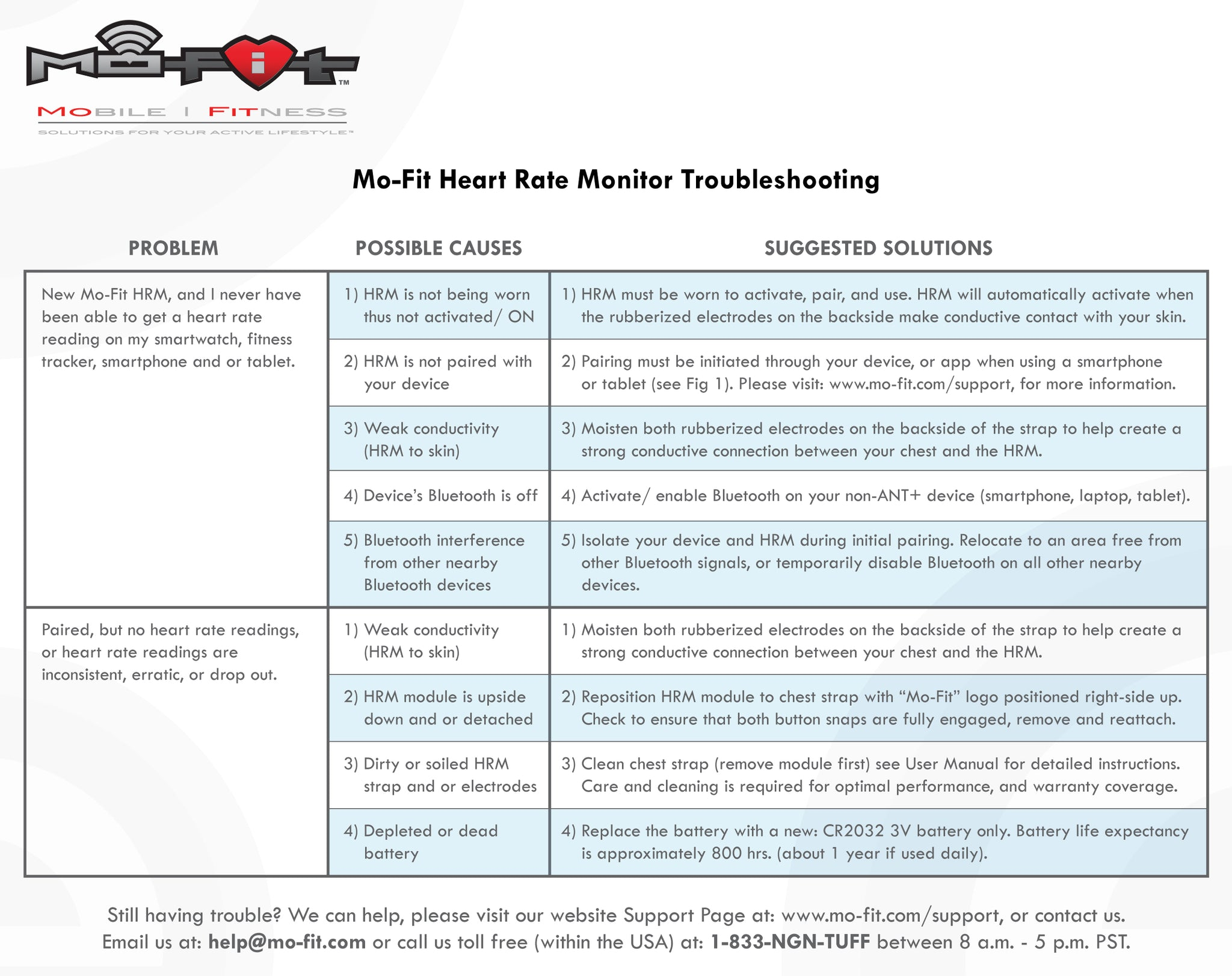 Mofit-HRM-Troubleshooting