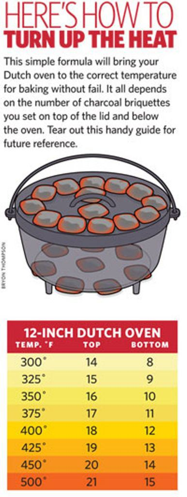camp cooking with a dutch oven temperature guide