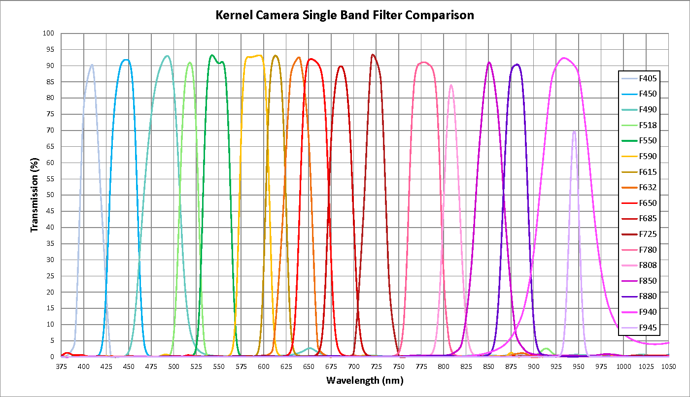 Kernel Cameras Modular Custom Arrays Mapir Camera Signal Stat 700 Wiring Diagram Is A Platform That Can Be Easily Connected Together To Form Compact Each Module Self Contained