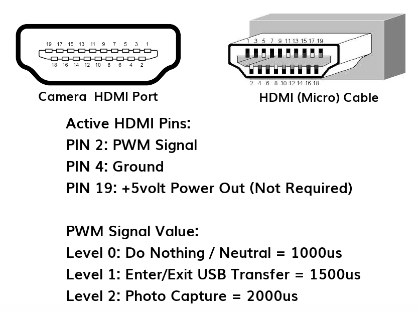 Survey3 2 Hdmi Pwm Trigger Cable Mapir Camera