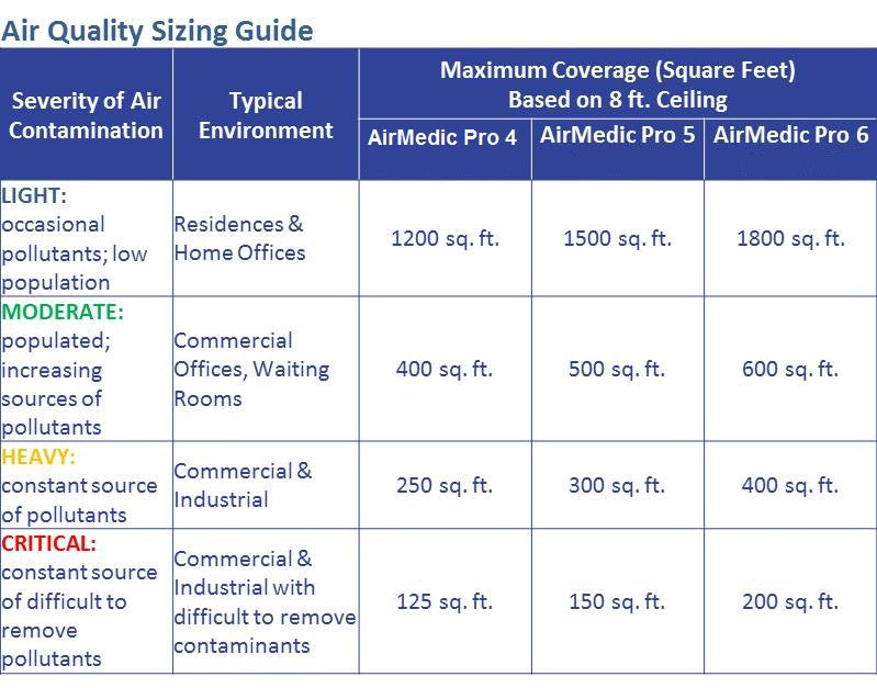 sizing guide for allerair air purifiers