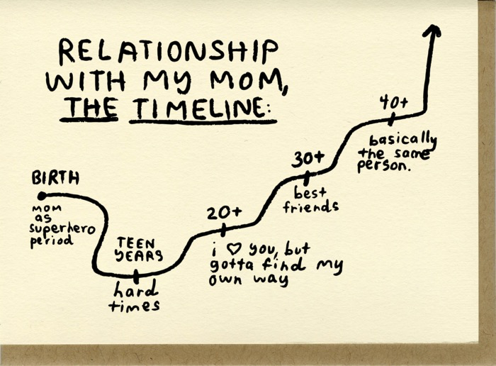 TImeline Mother's Day Card