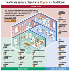 Cuverro Healthcare Cleanliness uses copper for the health benefits, and so do we on our custom strength equipment.