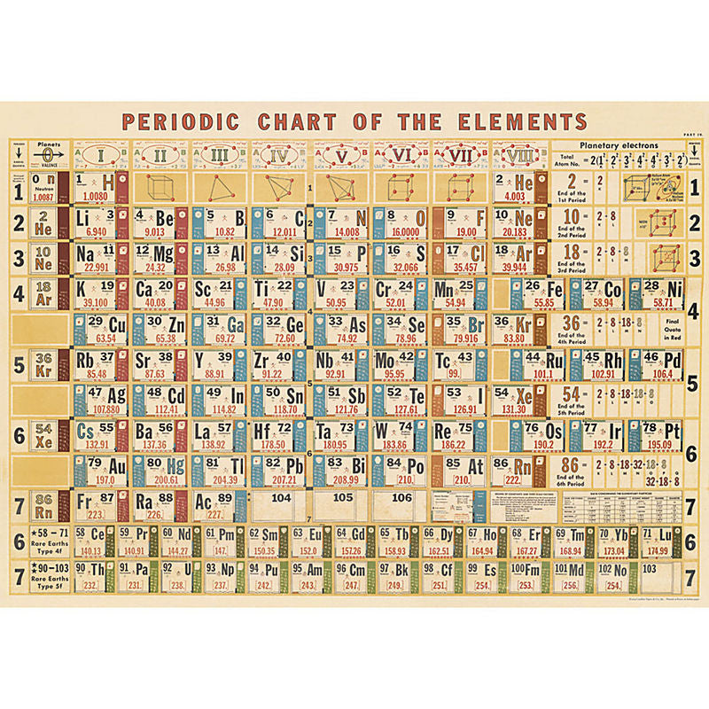 Cavallini Vintage Poster Wrapping Paper Cheap Wall Art Wall Decor Dorm Room Decor Vintage Periodic Chart Textbook Illustration Chemistry Vintage Science