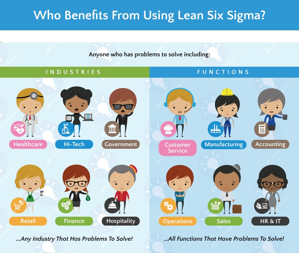Lean Six Sigma Online Live And Classroom Training In Chennai