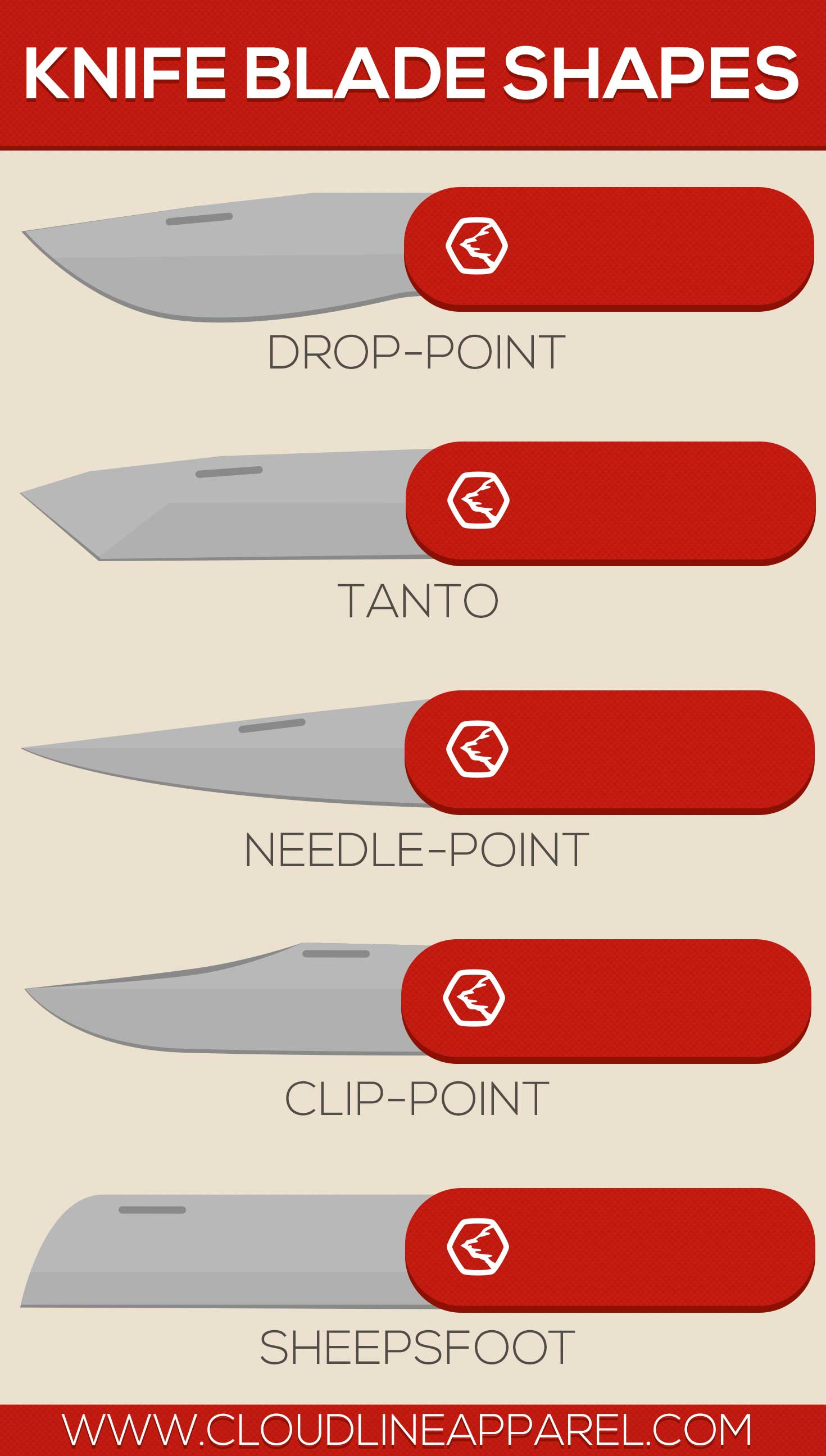 Guide to Pocket Knife Blade Shapes - CloudLine Blog