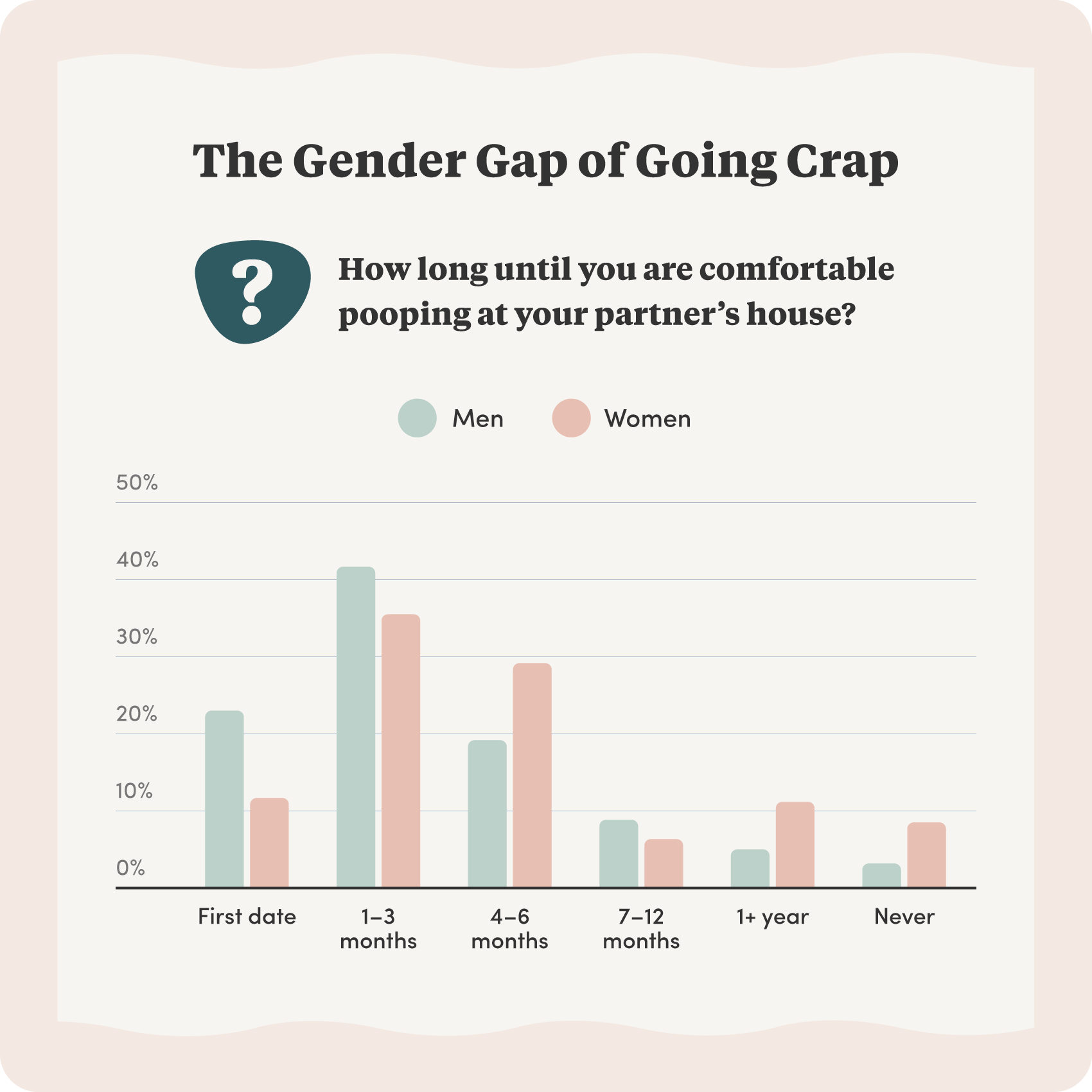 Survey results of how long it takes couples to feel comfortable pooping in front of eachother