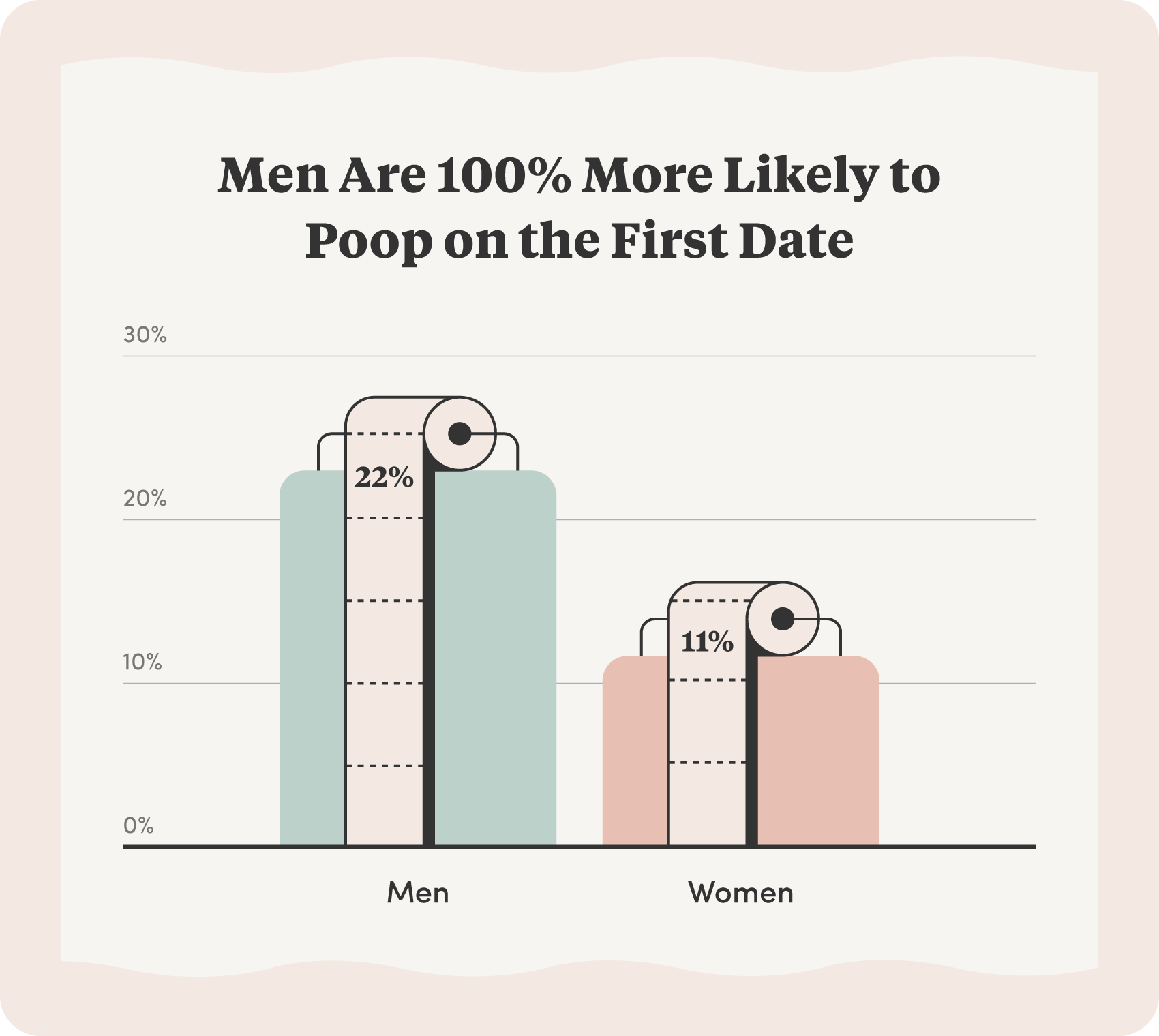 Survey results showing that men are 100% more likely to poop on the first date.