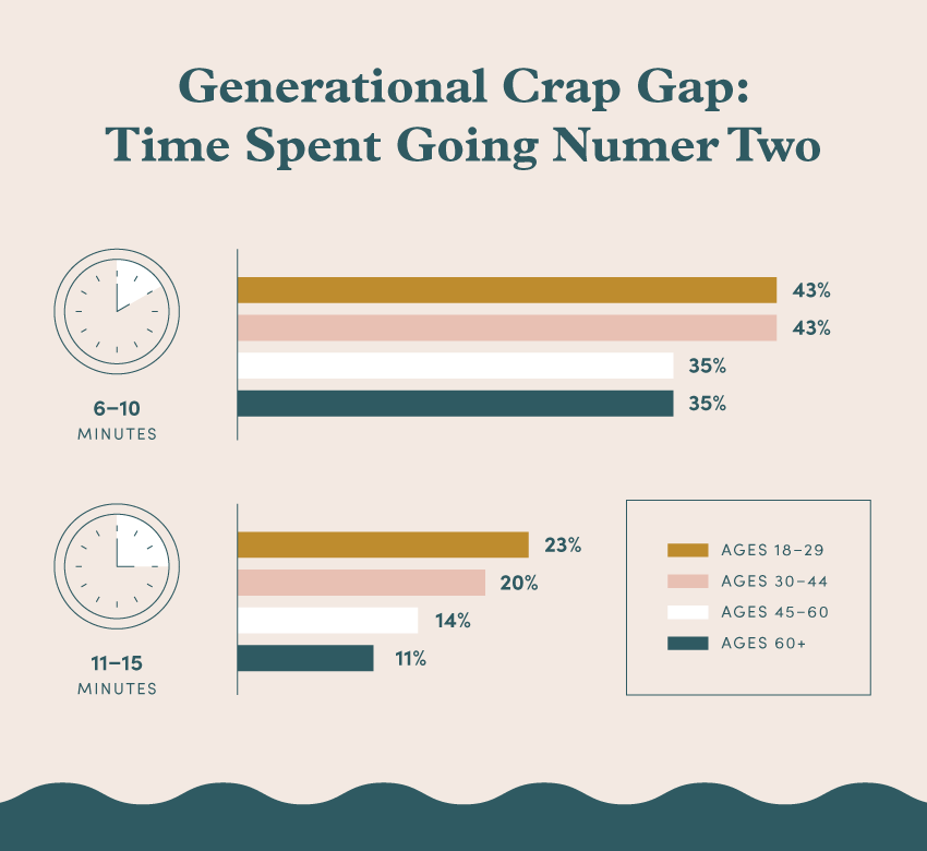 A graphic chart displaying data for how much time different generations spend going number two