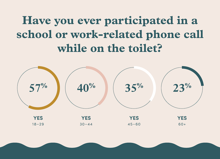 A graphic chart displaying percentage of age groups that take work or school-related phone calls on the toilet