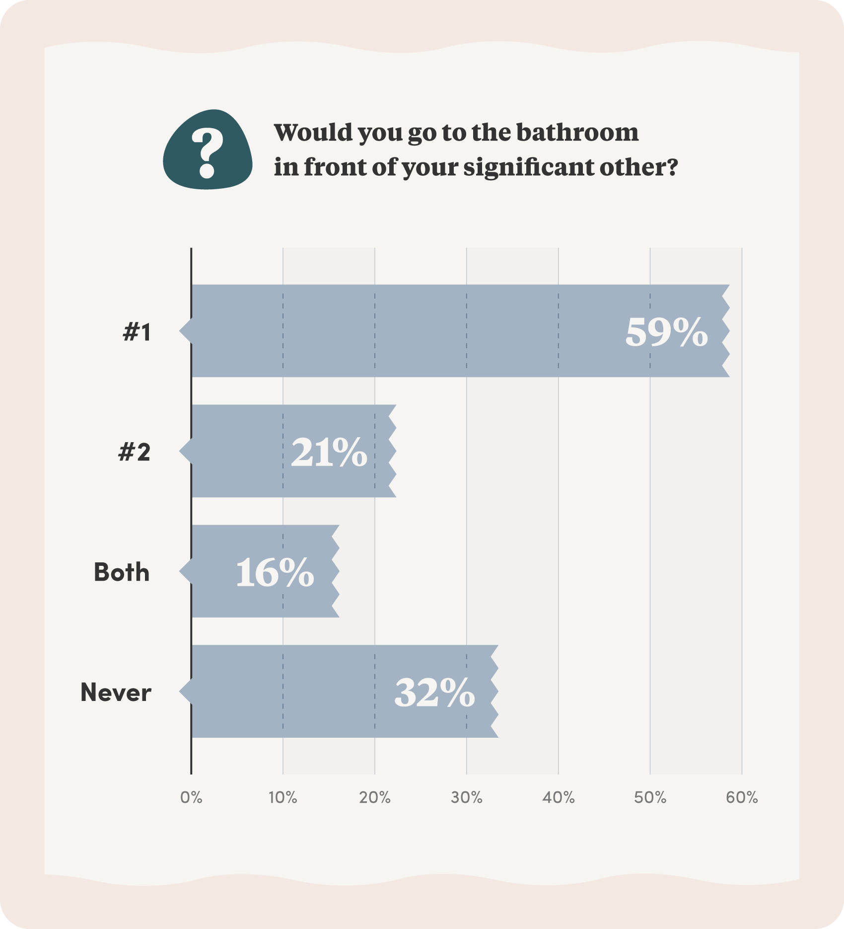 Survey results reading that 59% of participants would only go pee in front of their partner